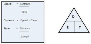 SpeedDistanceTime