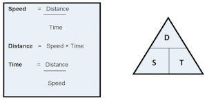 Speed-Distance-Time-Equations