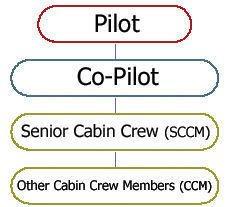 cabin-crew-structure