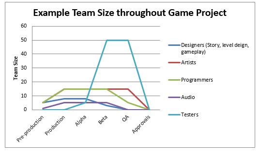 Video Game Development Process