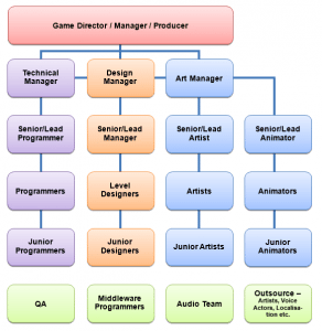 Video Game Job Roles by Joshua Brown
