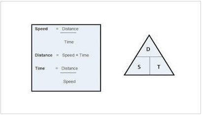 speed distance time questions