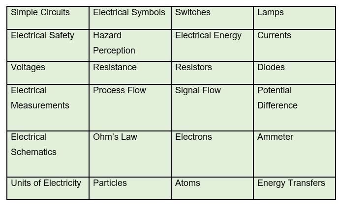 electrical comprehension basics