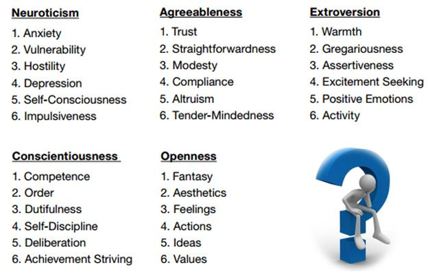 A breakdown of the 5 big personality traits Neuroticism, Agreeableness, Extroversion, Conscientiousness and Openness