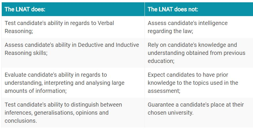 about the lnat