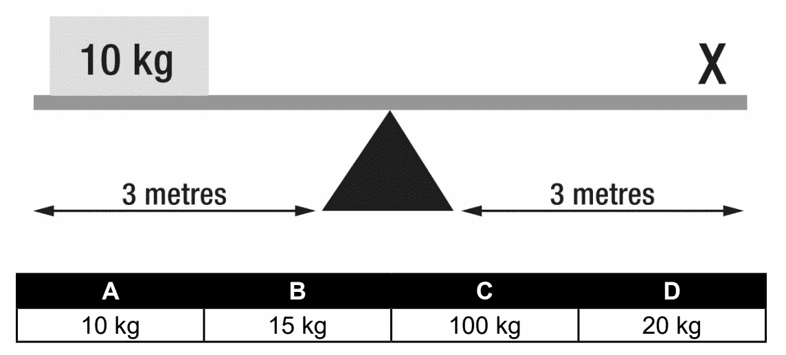 How much weight will need to be placed at point X in order to balance out the beam?
