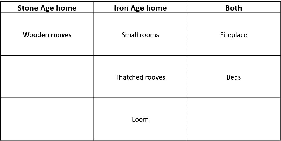 stone age table3