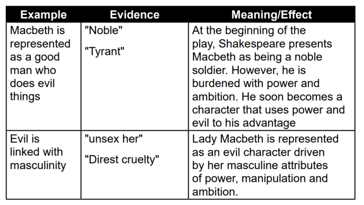 GCSE Macbeth