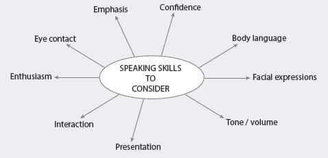 Your English speaking skills will be assessed in a number of ways!