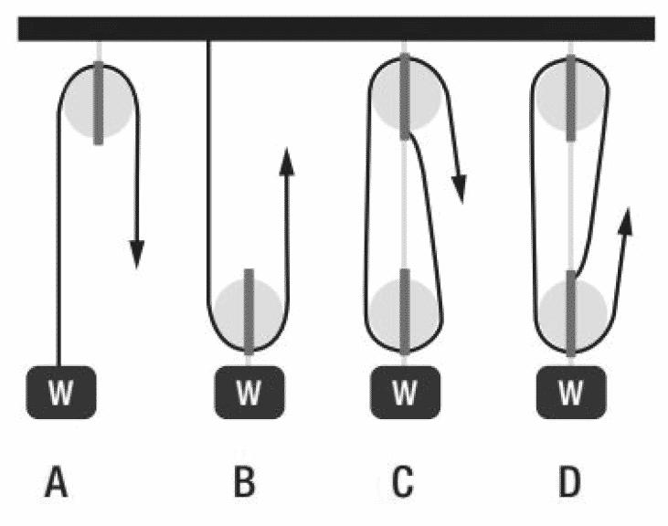 RAF Airman Mechanical Comprehension Sample Question